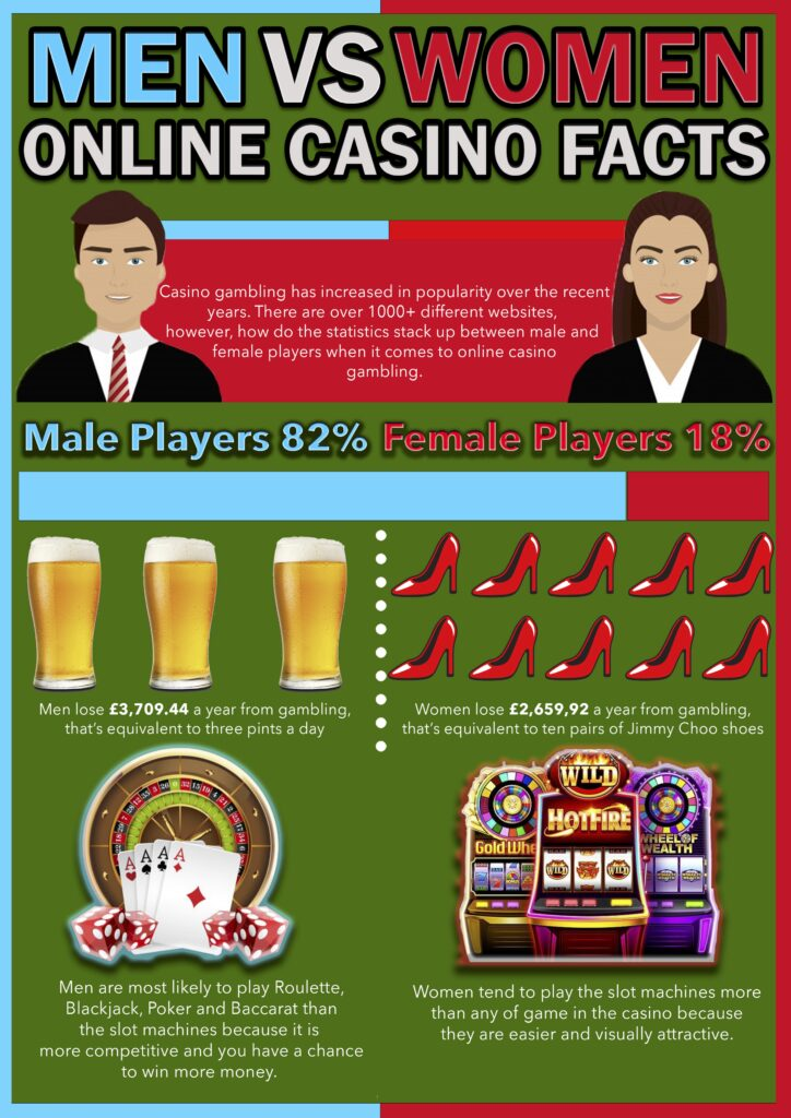 Casino Genie Infographic